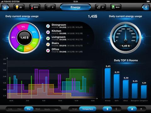 Le suivi de consommation sur l'application iPad de la HC2