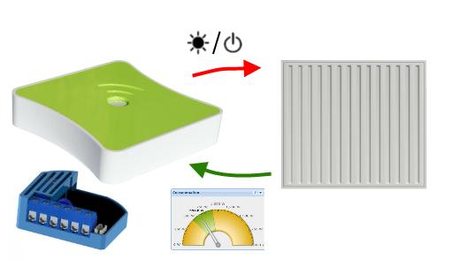 Piloter et suivre un radiateur avec un seul module
