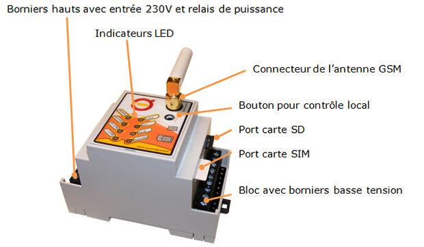 Module Rail DIN IQconbox