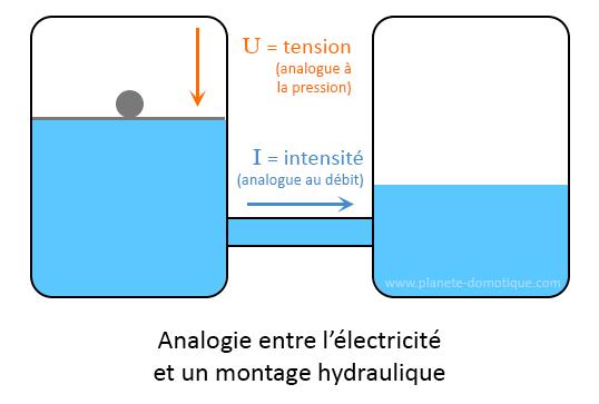 Analogie électricité et hydraulique