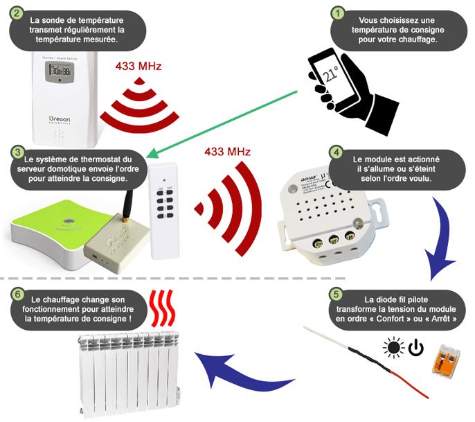 Explication du fonctionnement du kit fil pilote en 433 MHz avec thermomètre