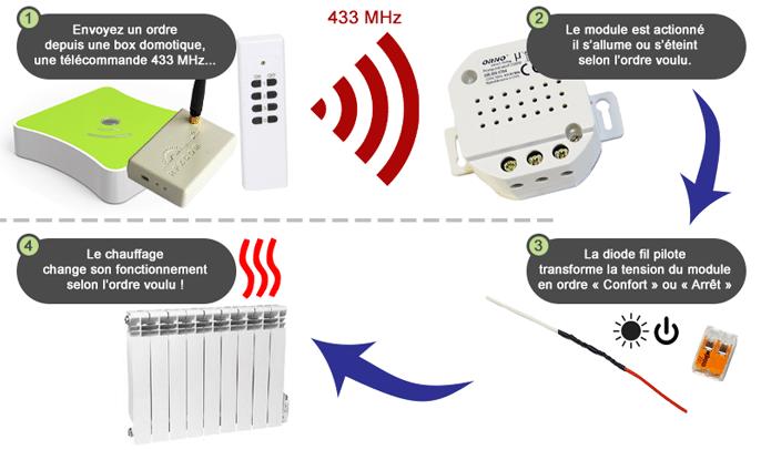 Explication du fonctionnement du kit fil pilote en 433 MHz