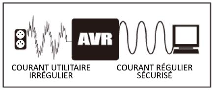 Détail de la fonction AVR