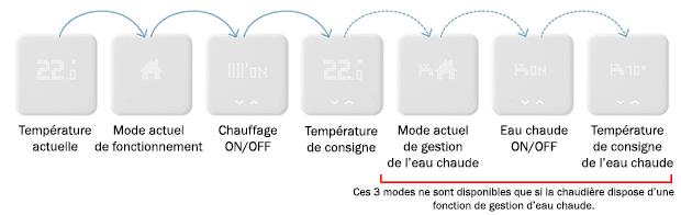 thermostat Tado° différent modes de fonctionnement